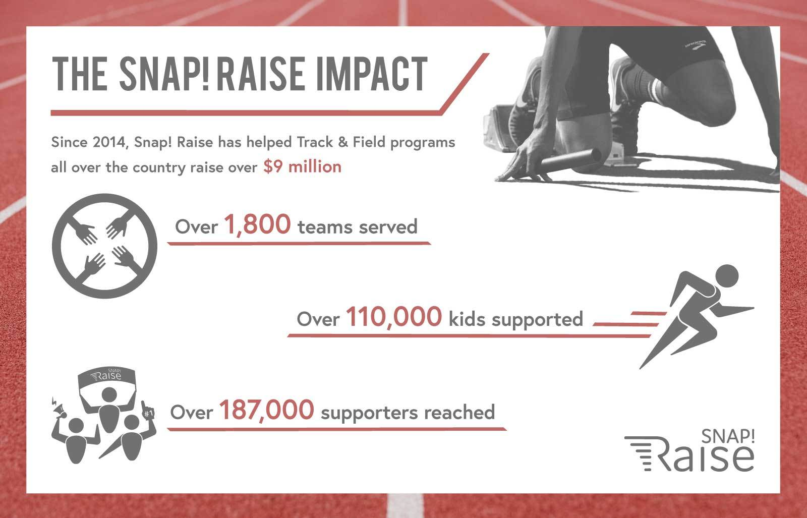 snap raise track and field fundraising impact